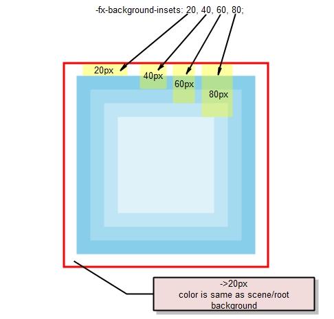 Javafx 2 0 Css Styling Part 1 Jojorabbit S Programming Blog